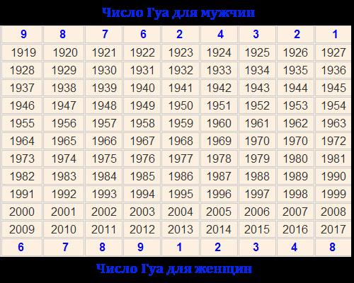 число гуа